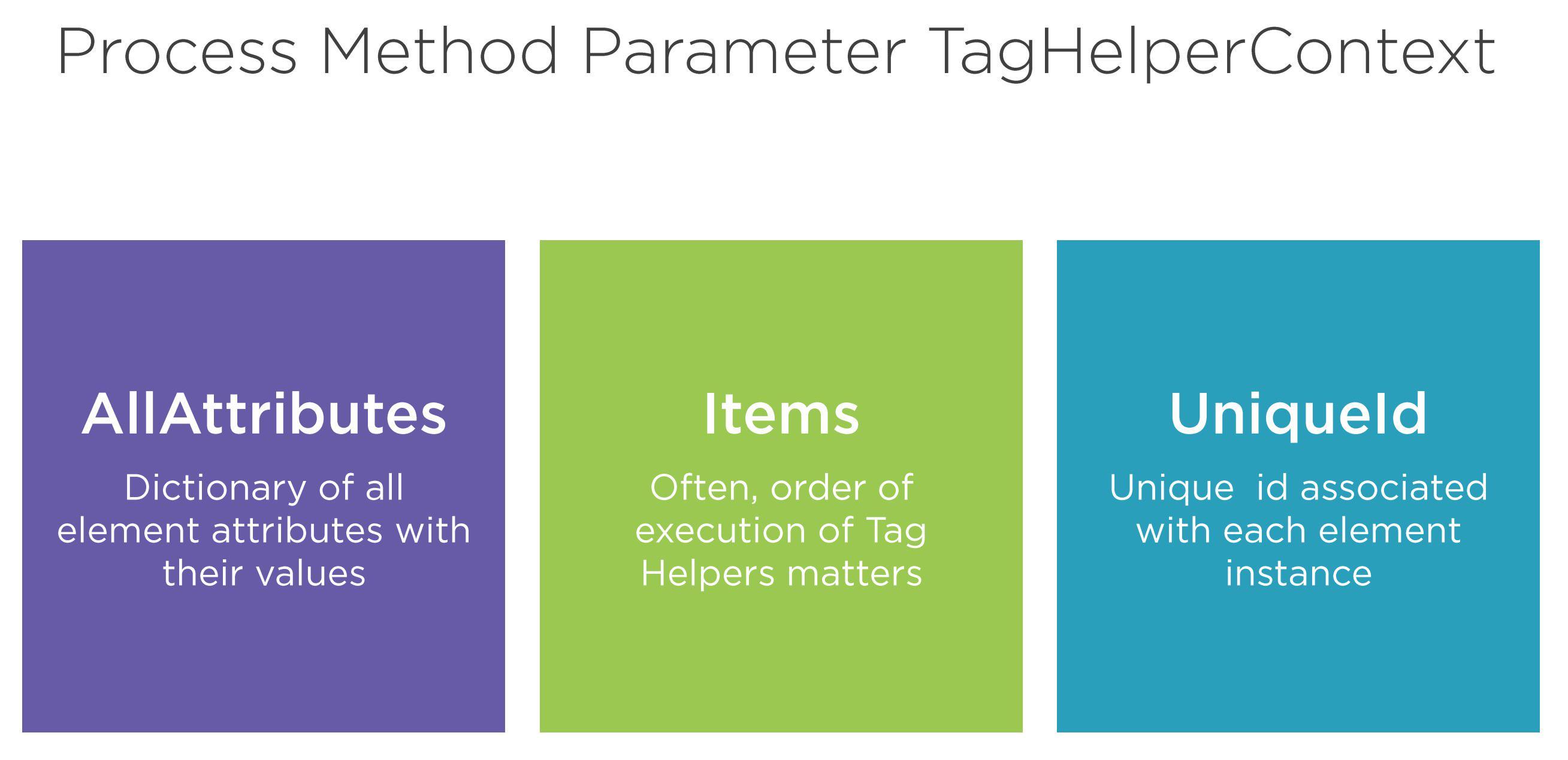 Process method parameter - TagHelperContext